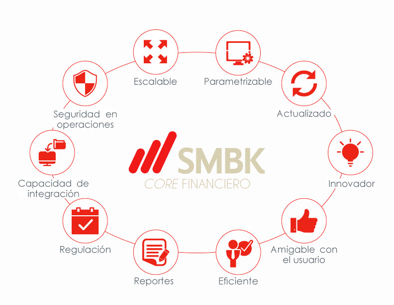 caracteristicas smbk core financiero n&g soft inc